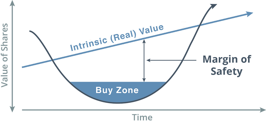 Value Investing Buy Zone