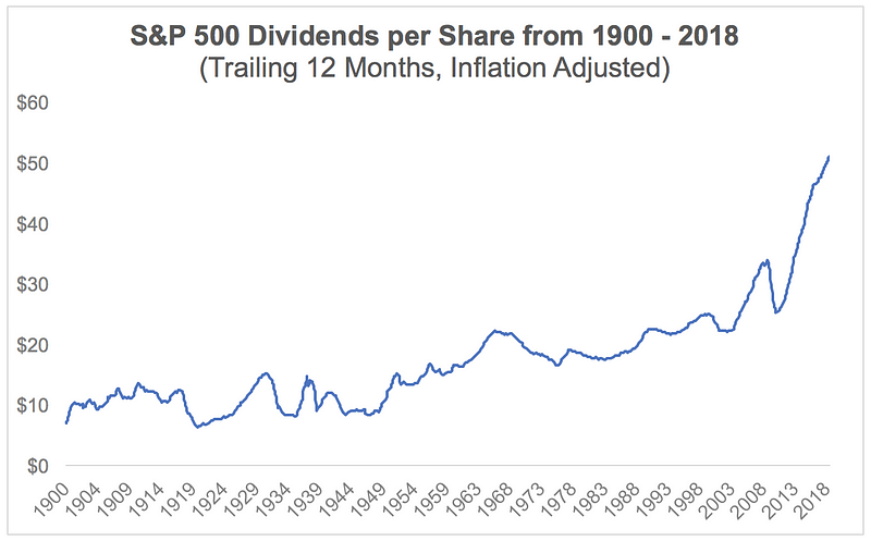 S&P 500 Dividend Chart