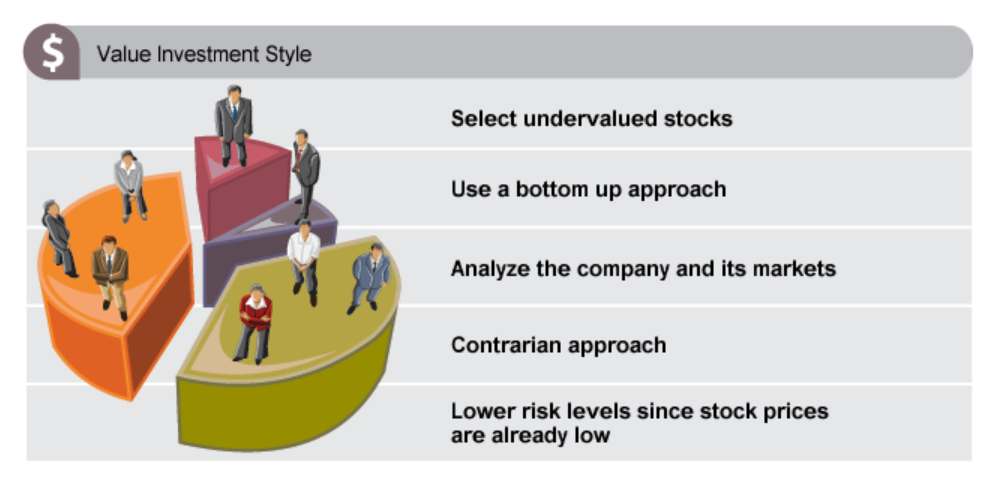 Value Investing Summary