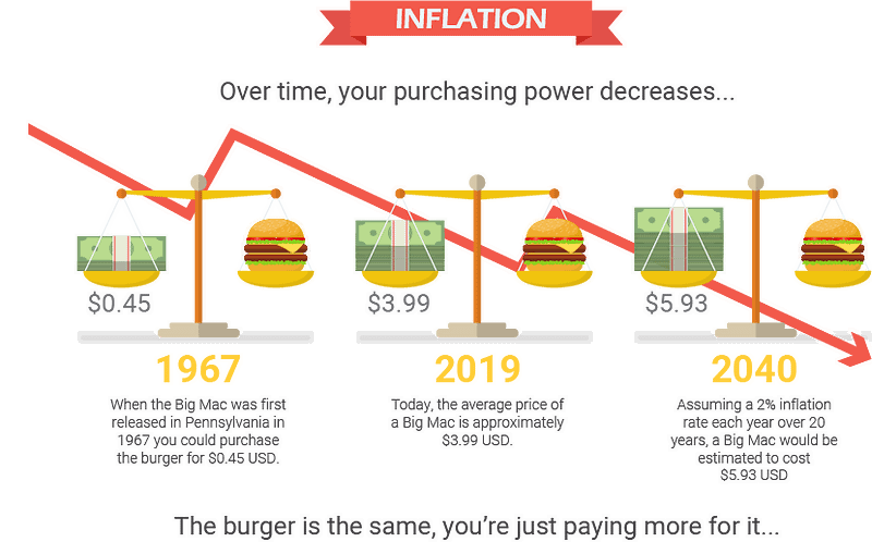 Inflation Burger Graphic