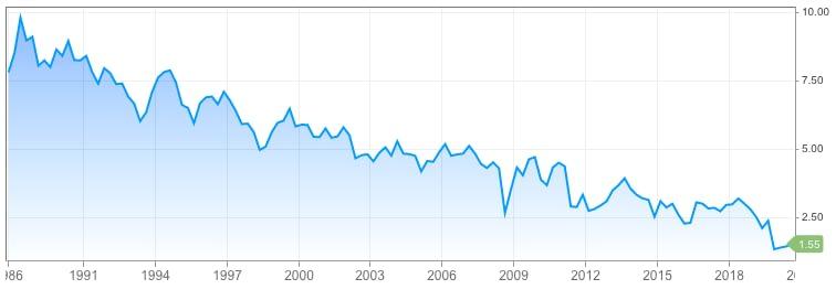 30-Year Treasury Yield Since 1986